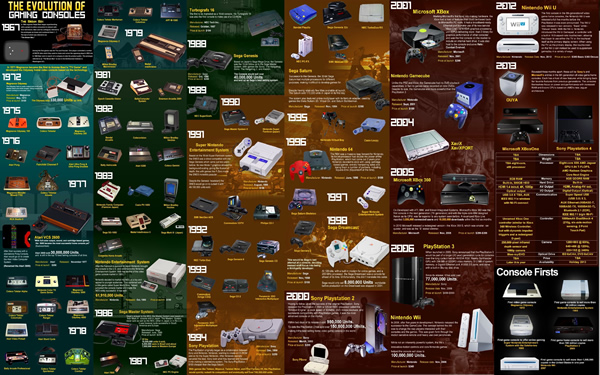 evolution-of-gaming-consoles