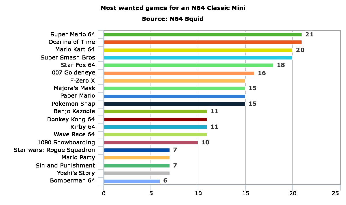 top N64 Classic Mini games