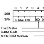 MakeMask – Adding CIC data and padding your ROM
